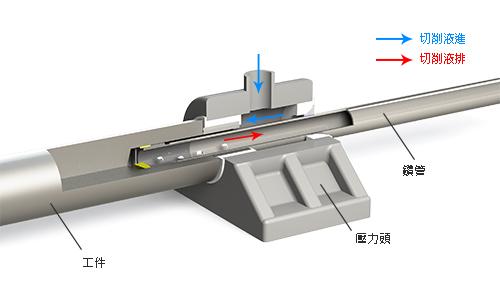 緯斯特砲鑽系統